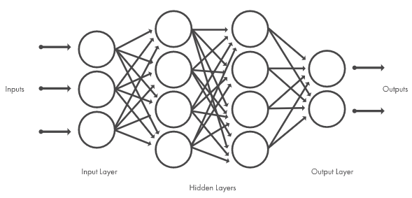 Figure 1. Neural networks, which are organized in layers consisting of a set of interconnected nodes. Networks can have tens or hundreds of hidden layers.